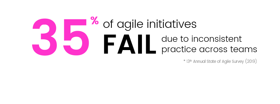35% of agile initiatives fail due to inconsistent practices across teams