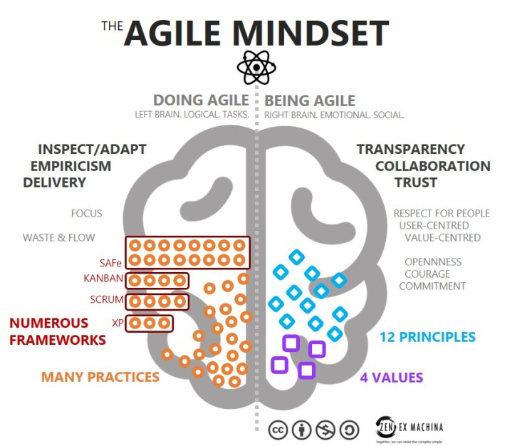 Agile is a mindset  Agile is behaviour  - zenexmachina
