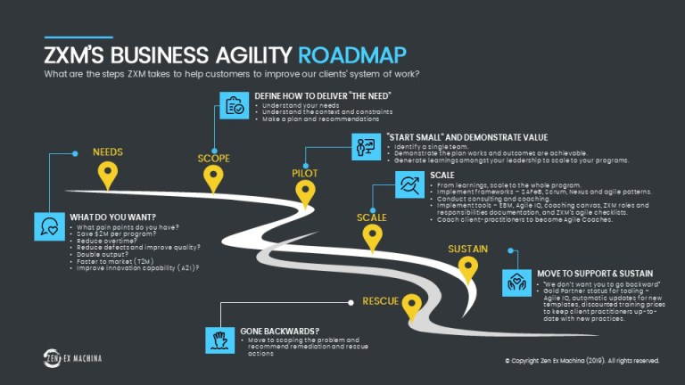 ZXM Business Agility Roadmap 2019-2025