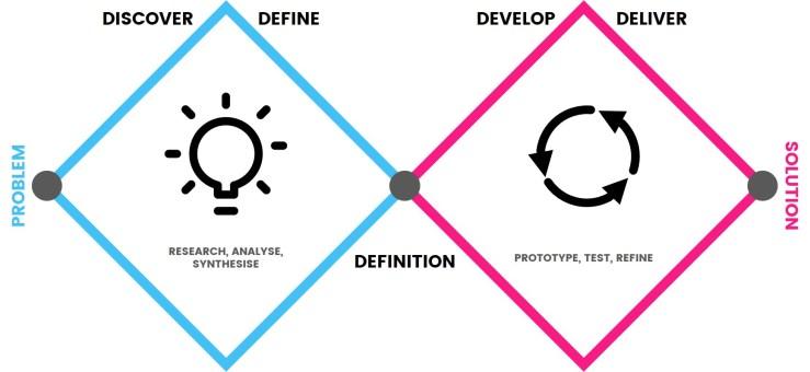 Double Diamond for Design Thinking