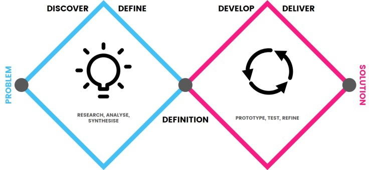 Double Diamond for Design Thinking