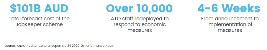 ato jobkeeper anao audit findings