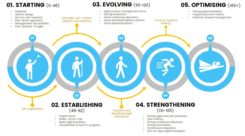 agile iq stage five-800x445