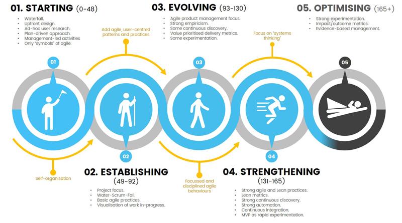 agile iq stage four-800x445