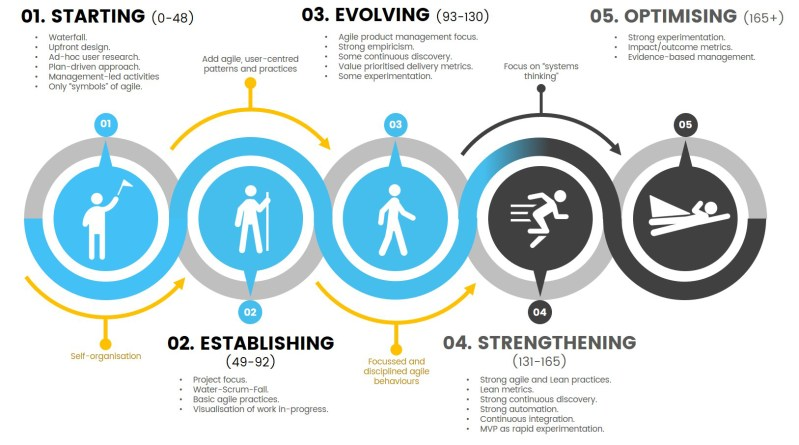 agile iq stage three-800x445
