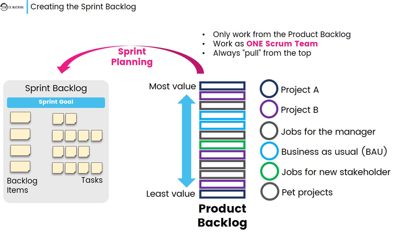 creating the sprint backlog