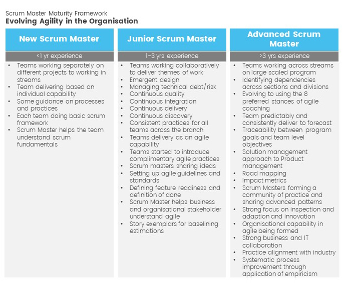 evolving agility in the organisation