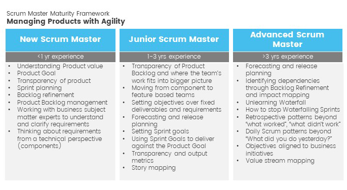 managing products with agility