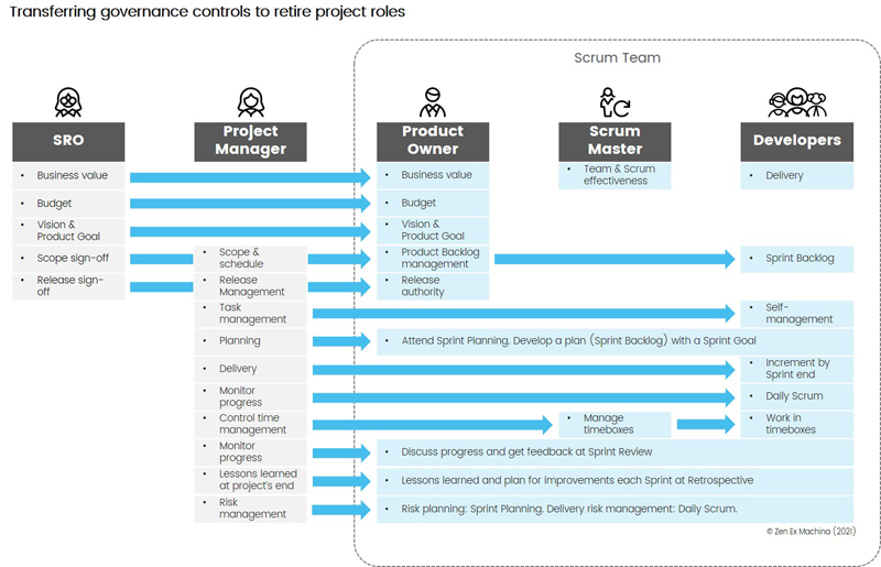 retiring project roles
