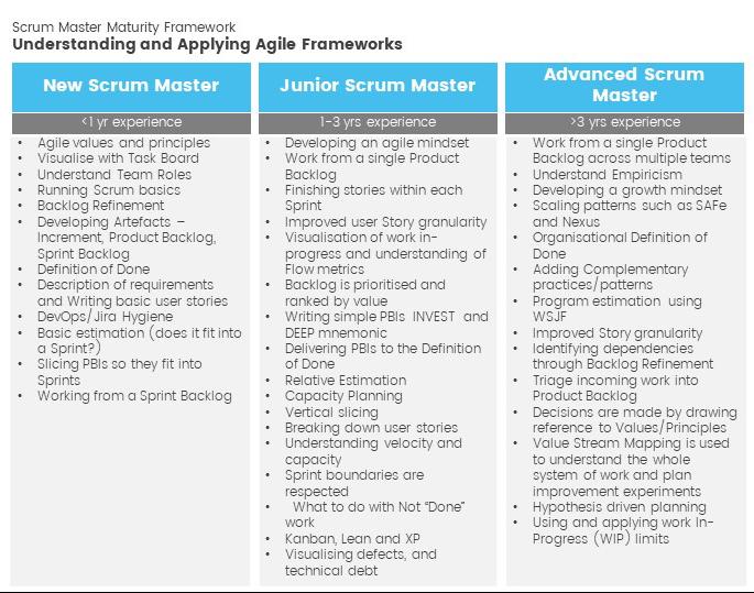 understanding and applying agile frameworks