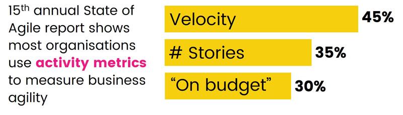 agile metrics from state of agile 2021