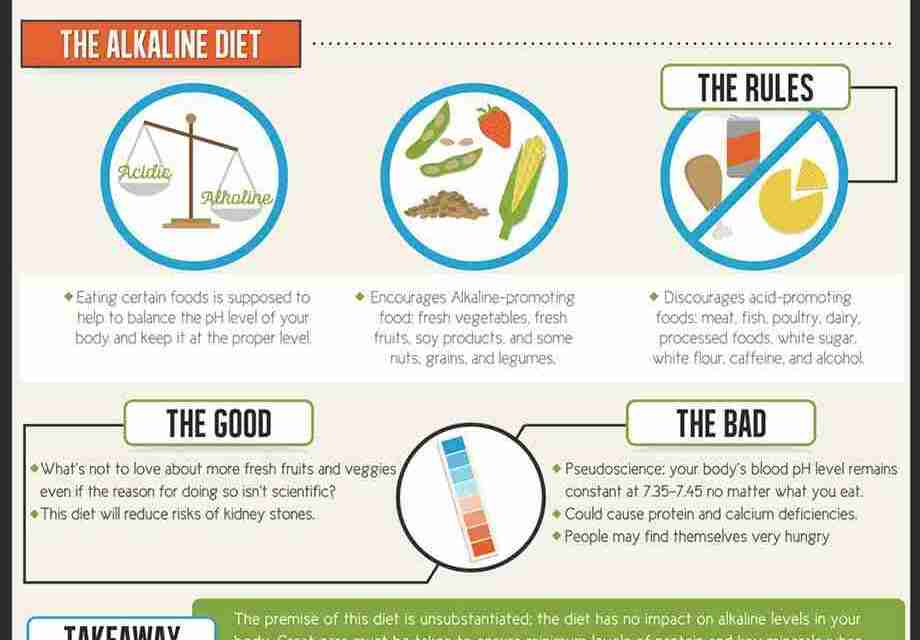 Infographic: The Diet Debunker