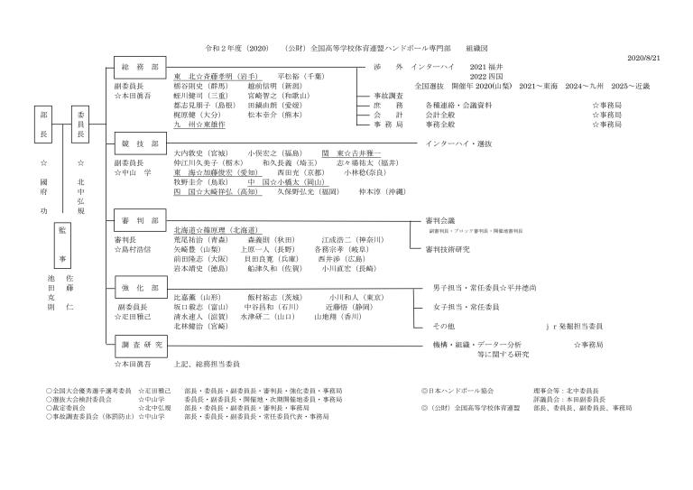 令和2年度組織図