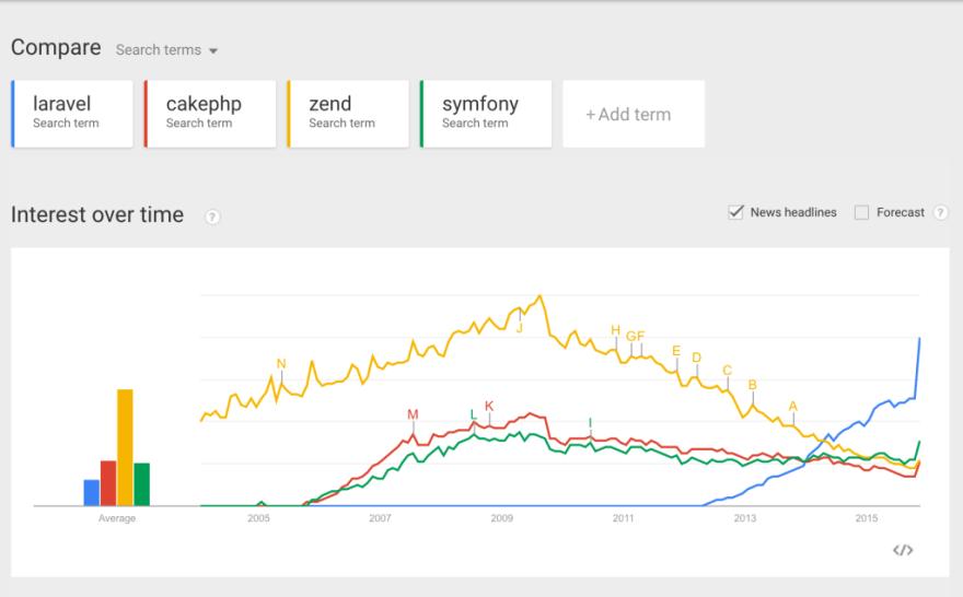 zend vs symfony2 vs laravel vs cakephp