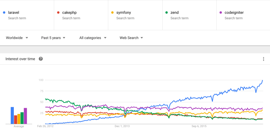 PHP MVC framework trends in 2017 (CakePHP, Laravel, Symfony, CodeIgniter, Zend)