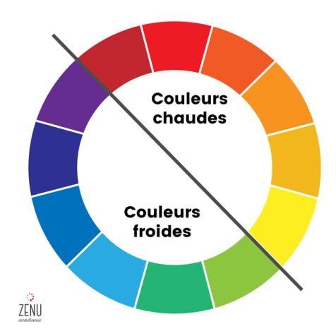 Division des couleurs chaudes et froides sur la roue des couleurs
