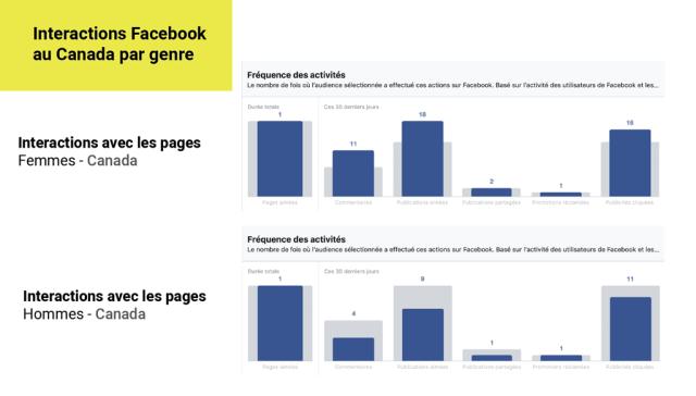Interactions utilisateurs Facebook au Canada par genre