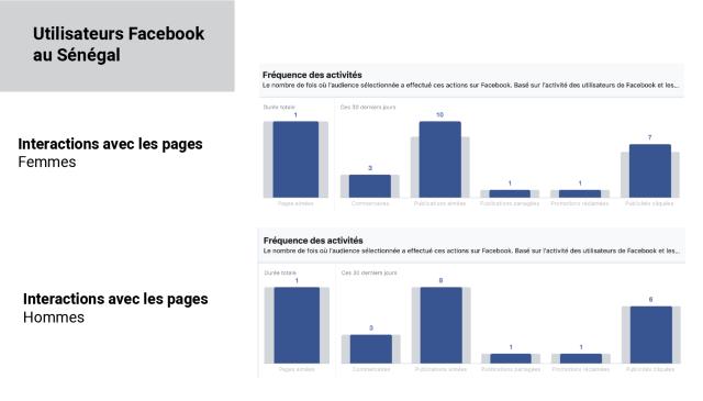 Interations Facebook hommes et femmes