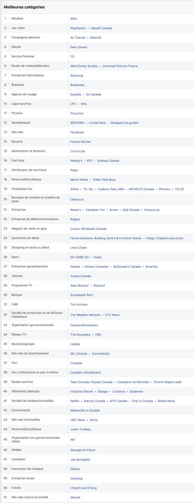Pages Facebook les plus populaires par catégorie au Canada