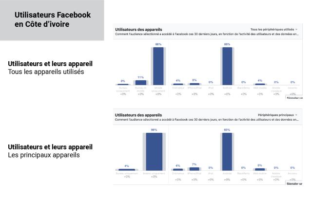 Utilisateurs Facebook en Côte d'ivoire - appareils de connexion