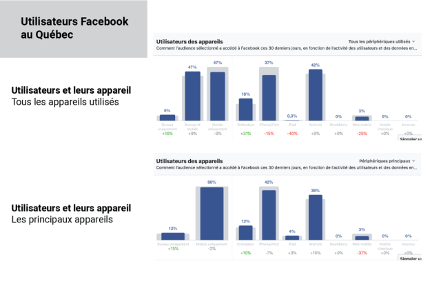Connexion à Facebook et utilisation mobile au Québec