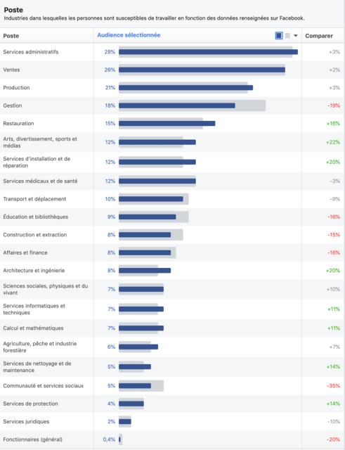 Profession des utilisateurs Facebook au Québec