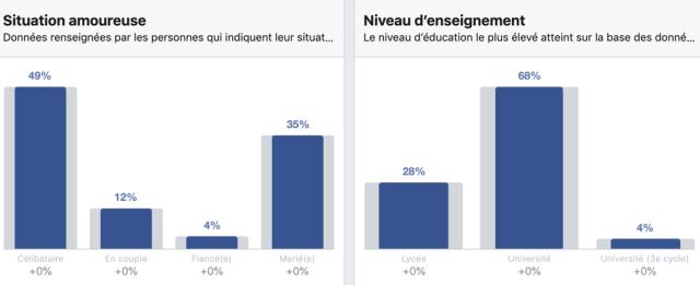 Niveau d'étude et état civil des utilisateurs Facebook au Sénégal