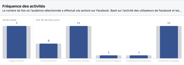 Interactions des utilisateurs Facebook en France