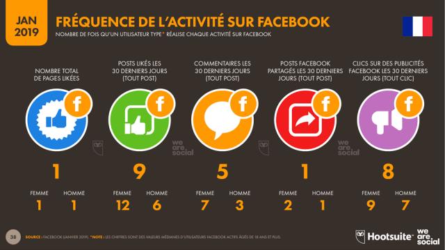 Activités des français sur Facebook