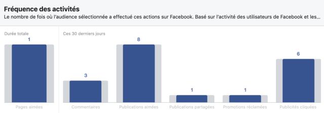 Interactions des utilisateurs Facebook au Sénégal