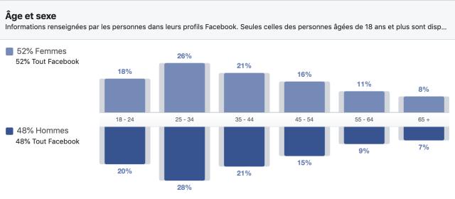 Utilisation Facebook âge et sexe en France