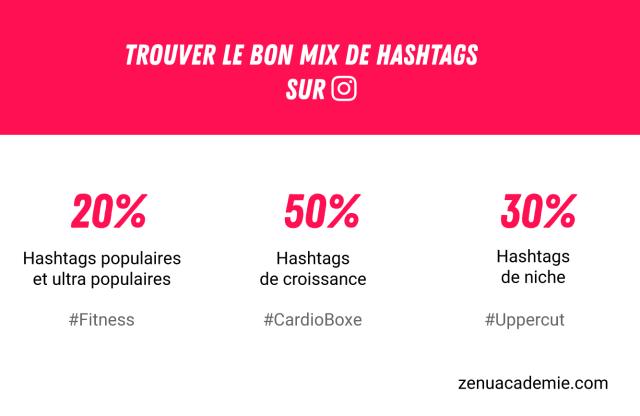 Mix de hashtags sur Instagram : 20% de hashtags populaires, 70% de bons hashtags, 10% de hashtags peu populaires