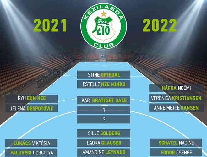 Györi Audi ETO KC – Kader Handball Saison 2021-2022 – Foto: Györi Audi ETO KC