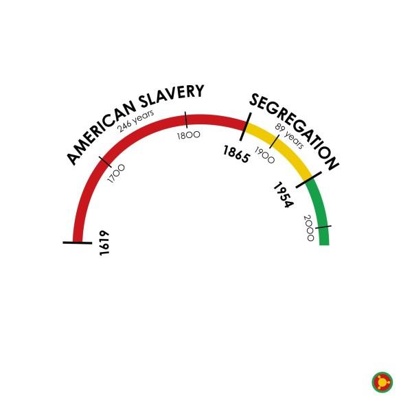 Slavery Was So Long Ago by Zerflin 2_Arc