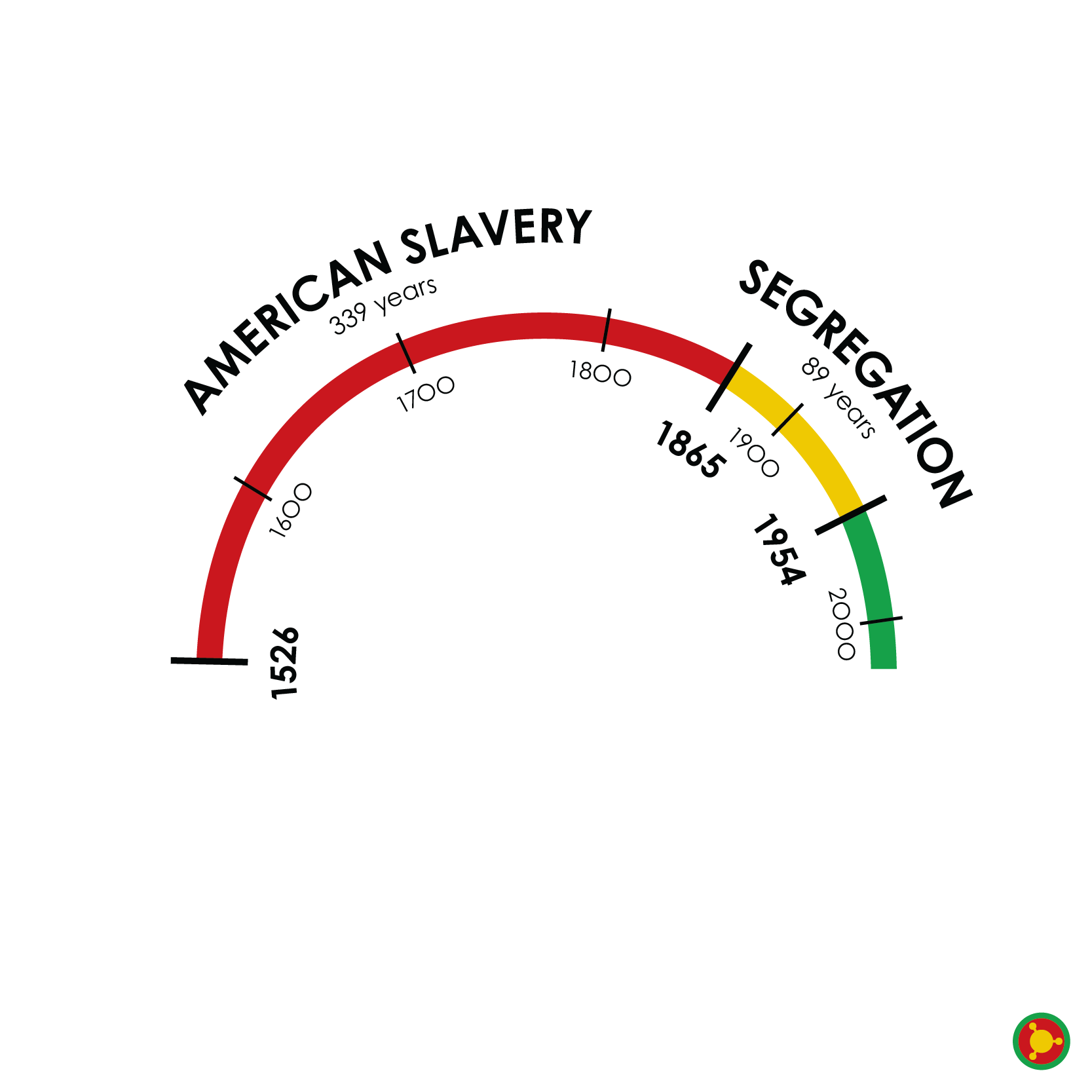 But Slavery Was So Long Ago... | Zerflin