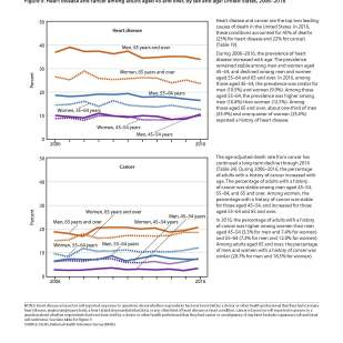 National Center for Health Statistics Health United States