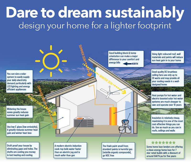 Buildings team creates poster to highlight low carbon house design