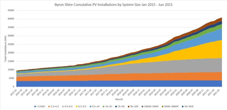 Tracking the increase in Solar PV installations