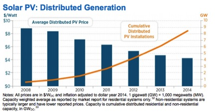 solar pv distributed