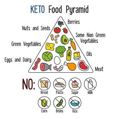 Weight Loss Does the Keto Diet Really Work . keto diet food