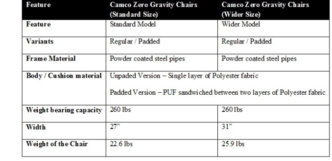 camco zero gravity recliners features