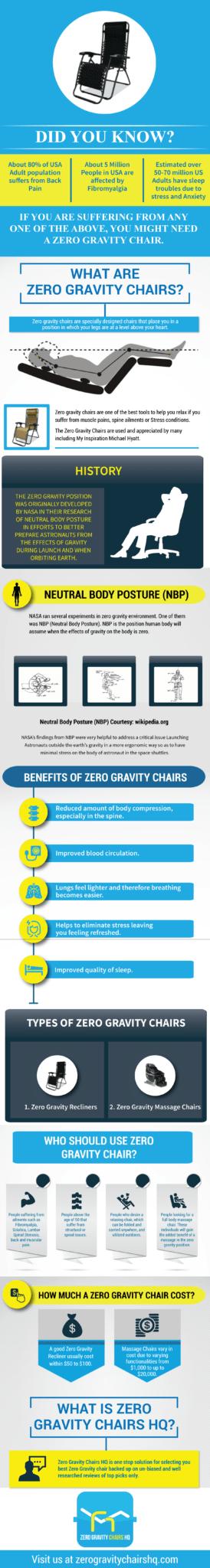 zero gravity chair infographic