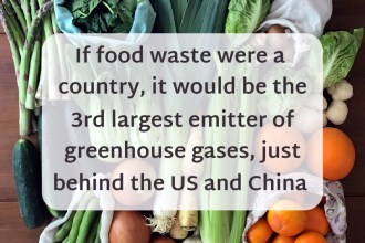 food waste increases planet heating greenhouse gases
