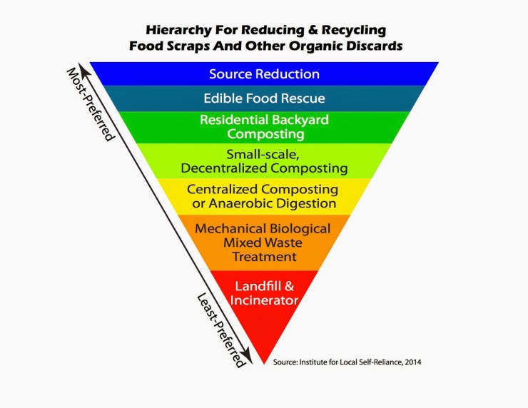 Image result for hierarchy of food waste