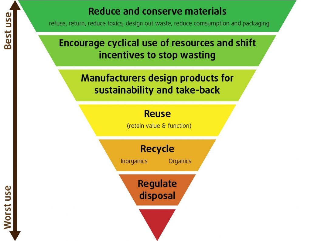 Image result for zero waste hierarchy