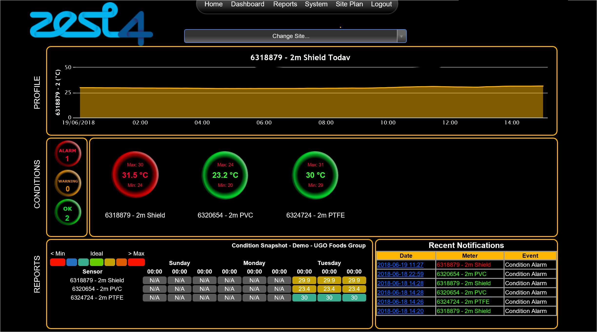 Zest4 Temperature Monitoring Dashboard Screenshot