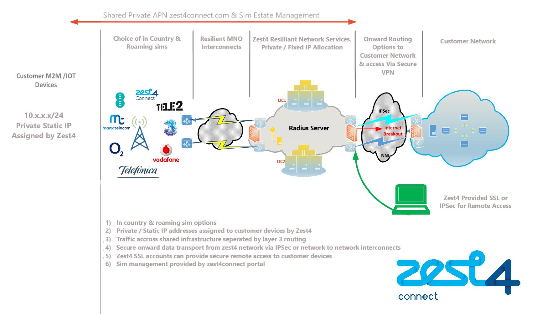 Zest4 Network