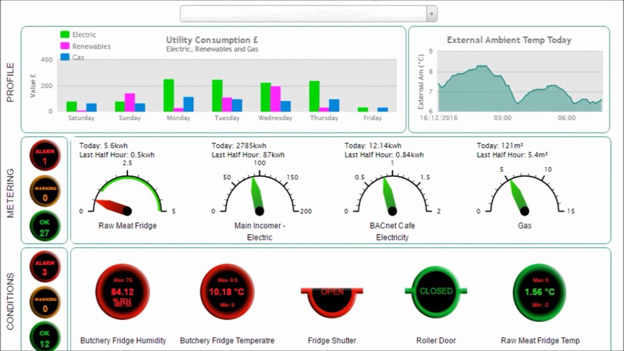 Zest4 Energy Monitoring Dashboard Screenshot