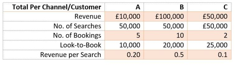 revenue per search