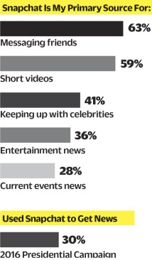 snapchat variety publishing